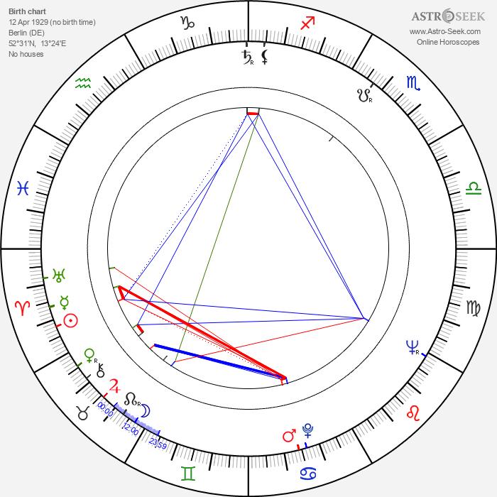Evamaria Bath - Astrology Natal Birth Chart