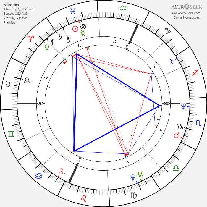 Evan Dando - Astrology Natal Birth Chart