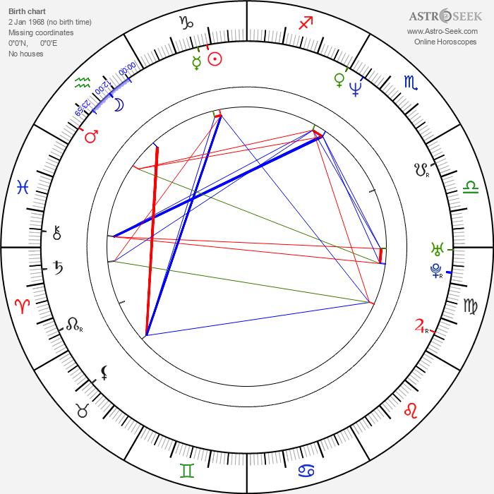 Evan Parke - Astrology Natal Birth Chart