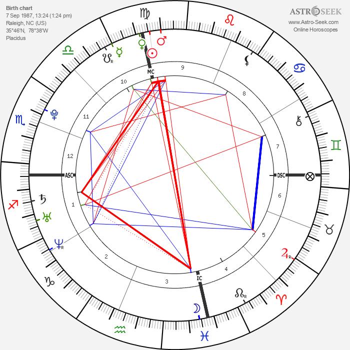 Evan Rachel Wood - Astrology Natal Birth Chart
