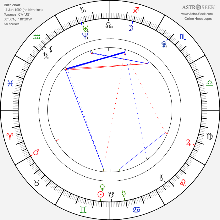 Evan Sabara - Astrology Natal Birth Chart