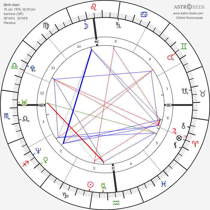 Evangelos Katsioulis - Astrology Natal Birth Chart