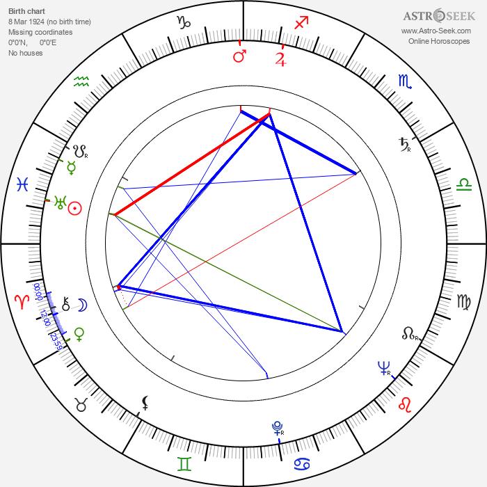 Evar Maran - Astrology Natal Birth Chart
