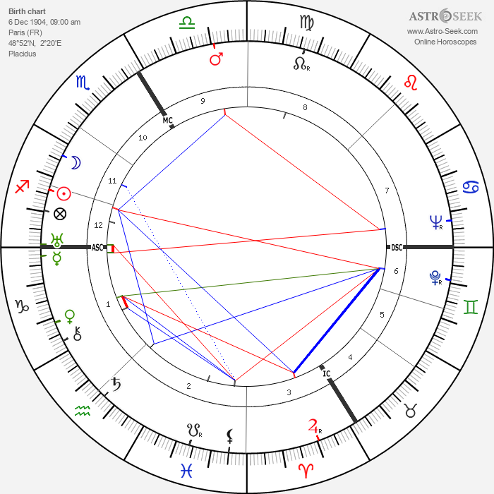 Ève Curie - Astrology Natal Birth Chart