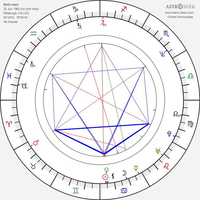 Eve Gordon - Astrology Natal Birth Chart