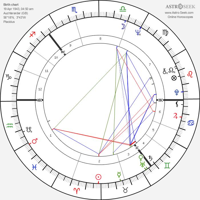 Eve Graham - Astrology Natal Birth Chart