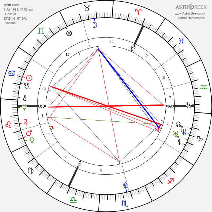 Eve Hewson - Astrology Natal Birth Chart