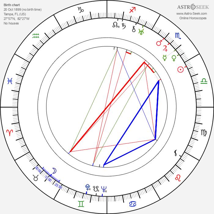 Evelyn Brent - Astrology Natal Birth Chart