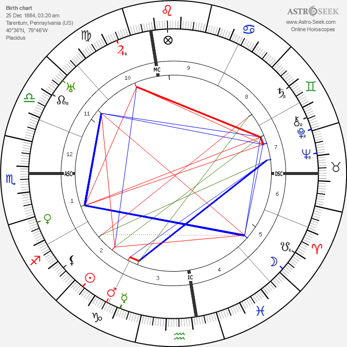 Evelyn Nesbitt - Astrology Natal Birth Chart