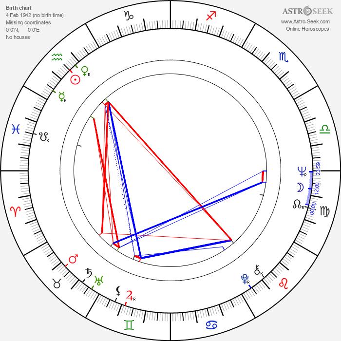 Evelyn Opela - Astrology Natal Birth Chart