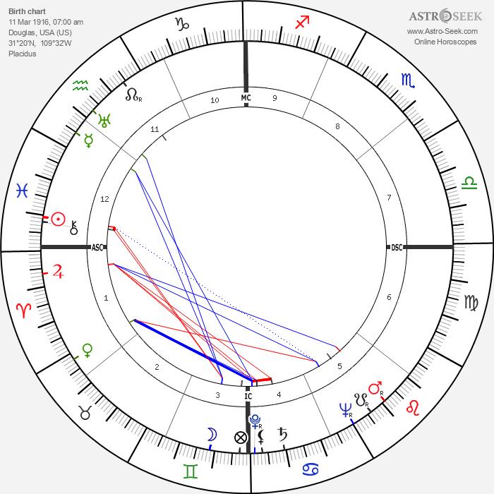 Evelyn Ruth Finley - Astrology Natal Birth Chart