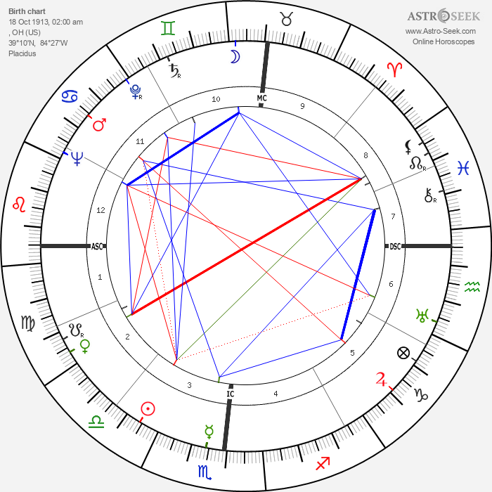 Evelyn Venable - Astrology Natal Birth Chart