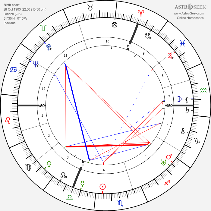 Evelyn Waugh - Astrology Natal Birth Chart
