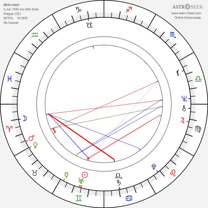 Evelyna Steimarová - Astrology Natal Birth Chart