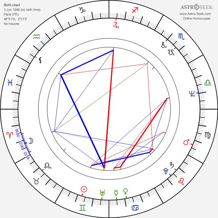 Evelyne Buyle - Astrology Natal Birth Chart