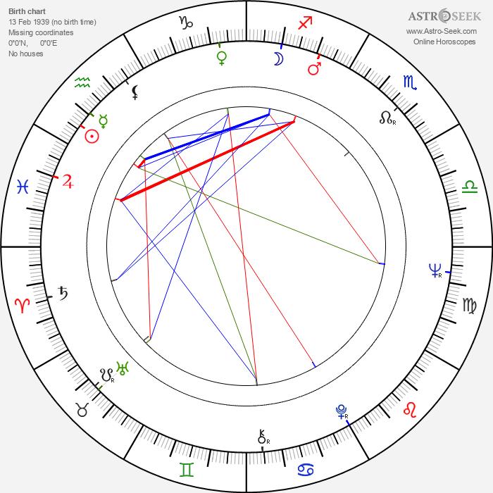 Évelyne Dandry - Astrology Natal Birth Chart