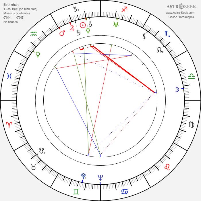 Everett Brown - Astrology Natal Birth Chart