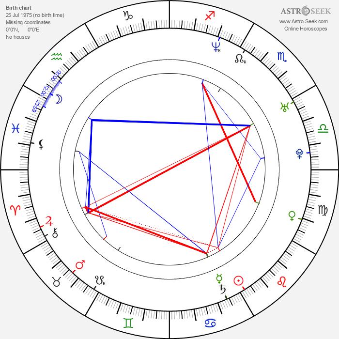 Evgeni Nabokov - Astrology Natal Birth Chart