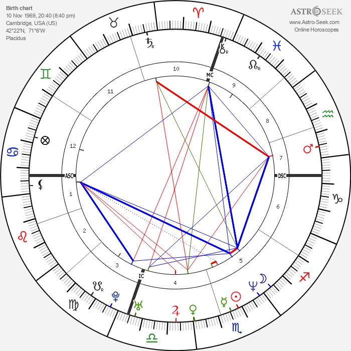 Evgenia Peretz - Astrology Natal Birth Chart