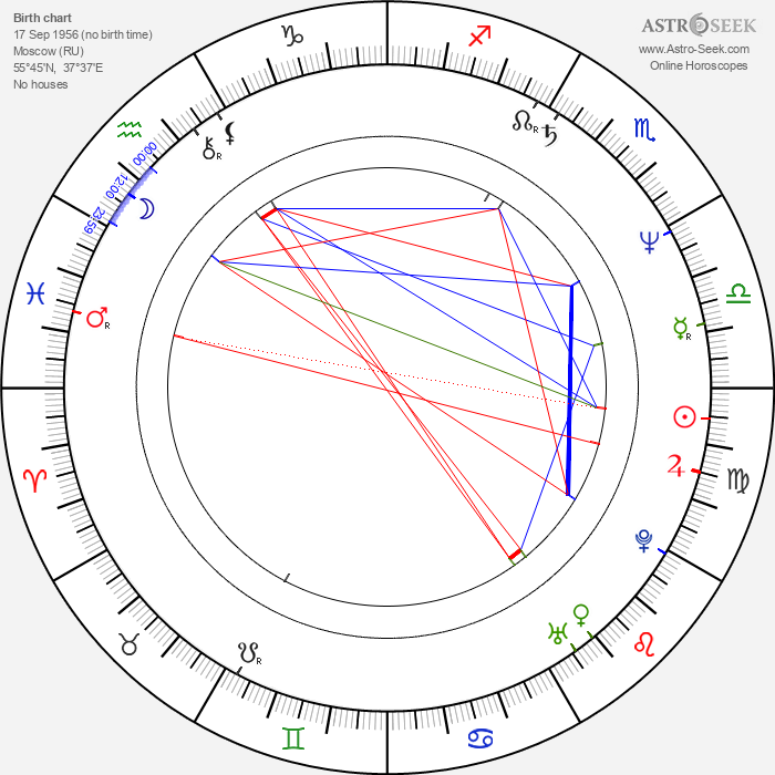 Evgeniy Antropov - Astrology Natal Birth Chart