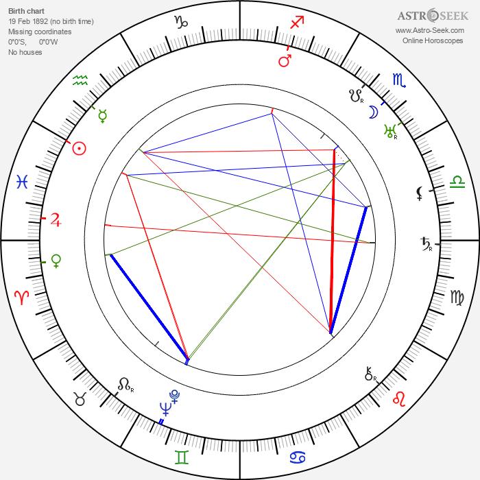 Evgeniy Ivanov-Barkov - Astrology Natal Birth Chart