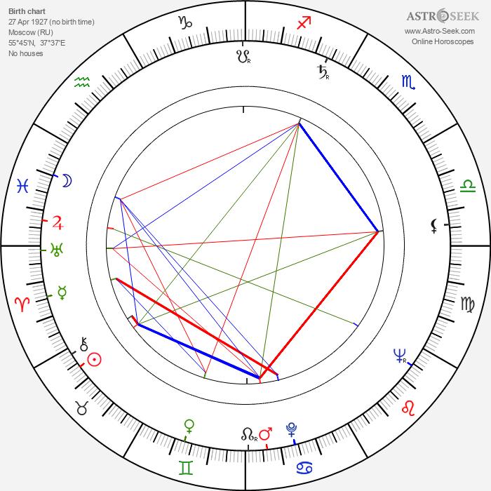 Evgeniy Morgunov - Astrology Natal Birth Chart