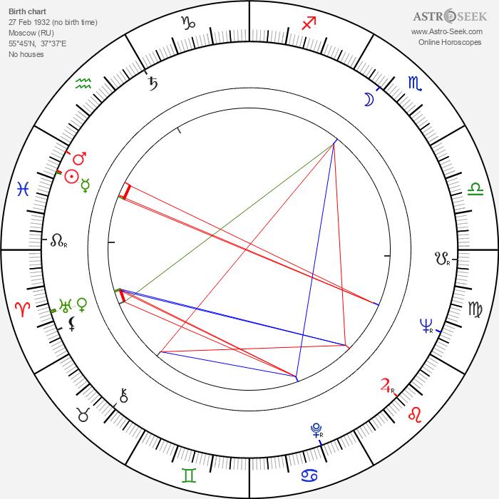 Evgeniy Urbanskiy - Astrology Natal Birth Chart