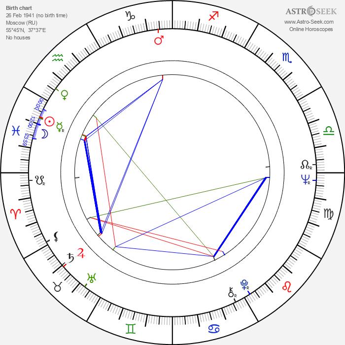 Evgeniy Zharikov - Astrology Natal Birth Chart