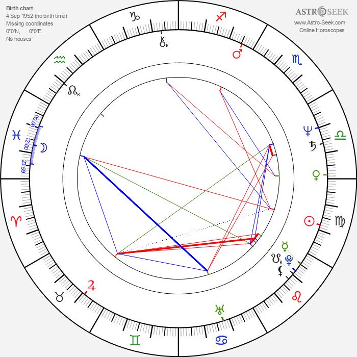 Evgeniya Glushenko - Astrology Natal Birth Chart