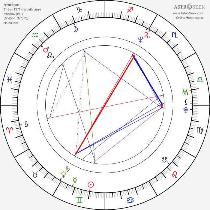 Evgeniya Kryukova - Astrology Natal Birth Chart