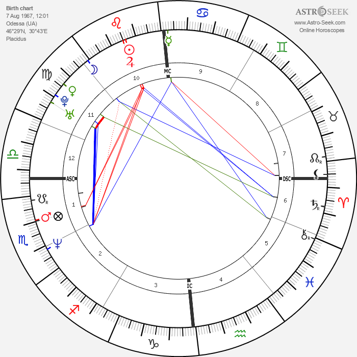 Evgeny Platov - Astrology Natal Birth Chart
