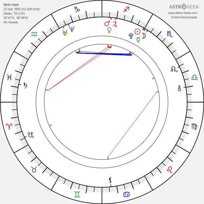 Evie Thompson - Astrology Natal Birth Chart