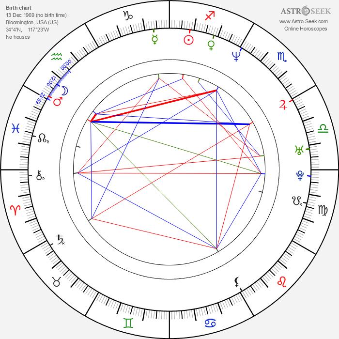 Evric Gray - Astrology Natal Birth Chart