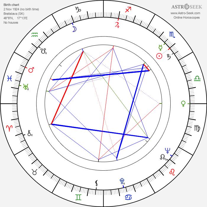 Evžen Illín - Astrology Natal Birth Chart
