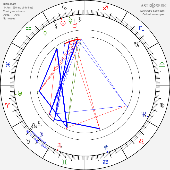 Evžen Němec - Astrology Natal Birth Chart