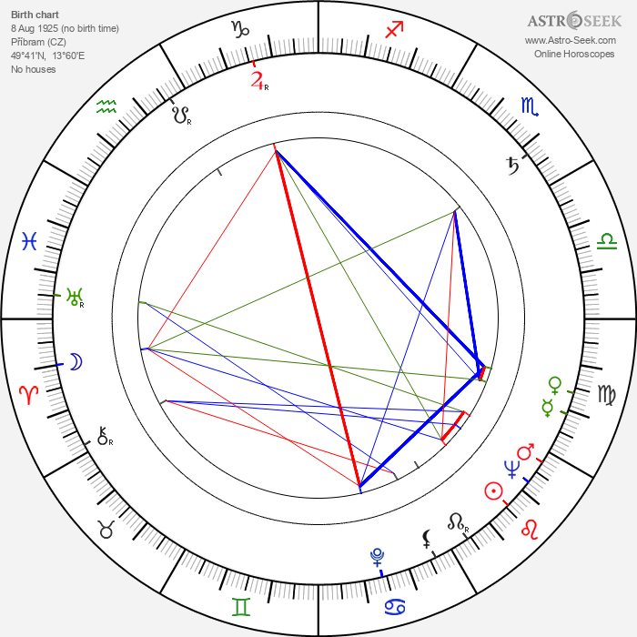 Evžen Sokolovský - Astrology Natal Birth Chart