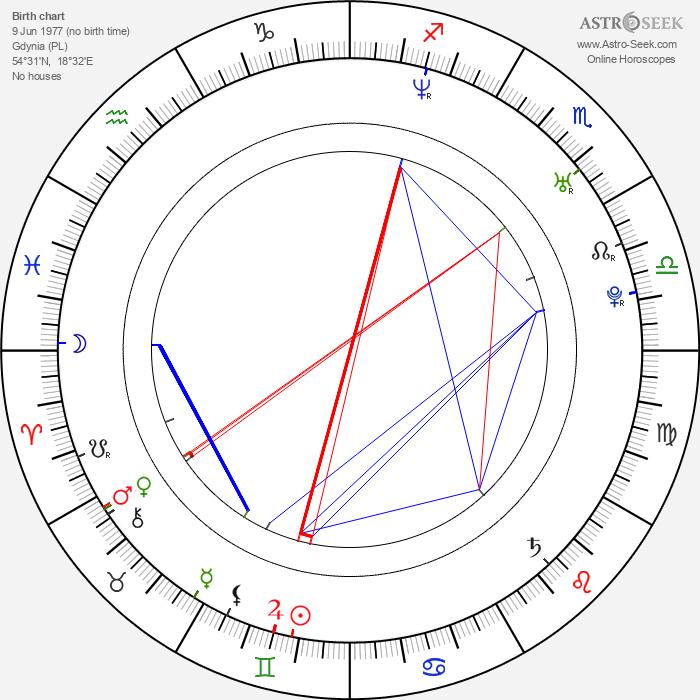 Ewa Andruszkiewicz-Guzińska - Astrology Natal Birth Chart