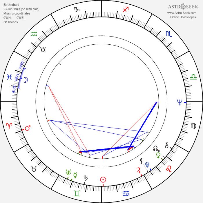 Ewa Decówna - Astrology Natal Birth Chart