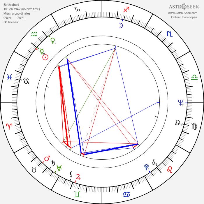 Ewa Jastrzebowska - Astrology Natal Birth Chart
