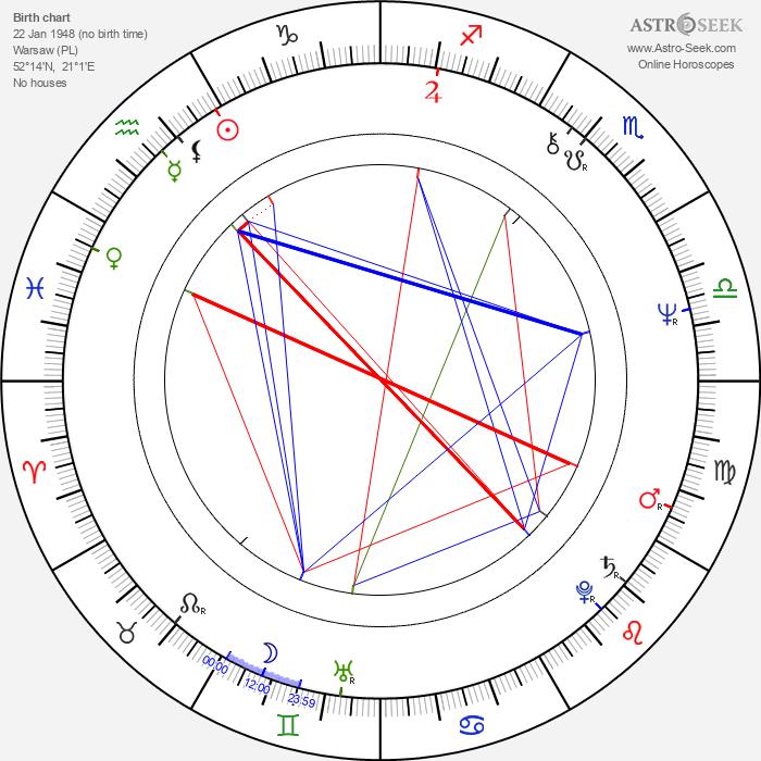 Ewa Kania - Astrology Natal Birth Chart