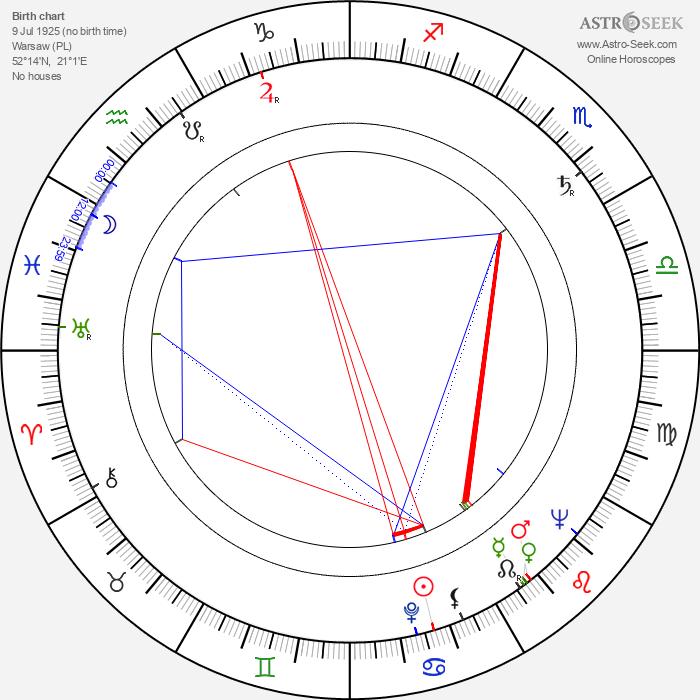 Ewa Krasnodebska - Astrology Natal Birth Chart