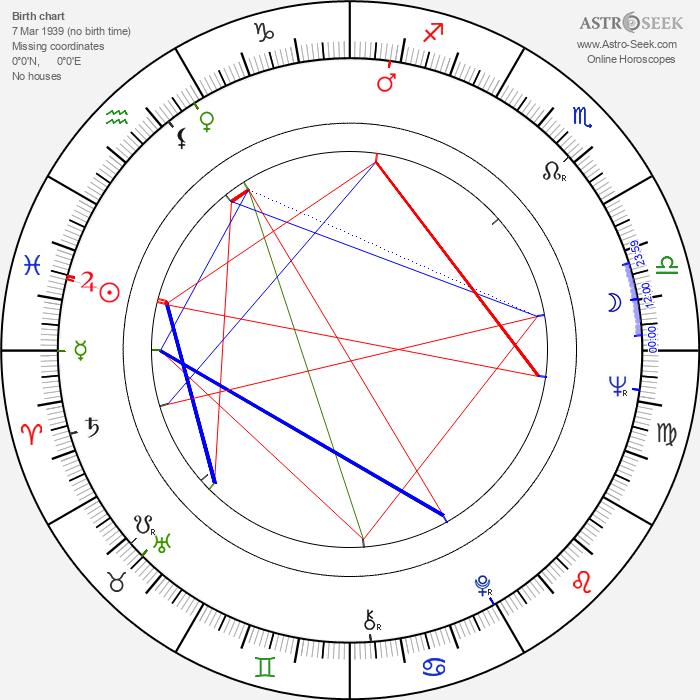 Ewa Krzyzewska - Astrology Natal Birth Chart