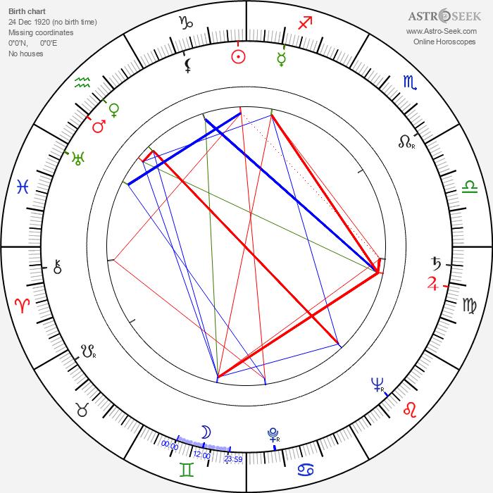 Ewa Petelska - Astrology Natal Birth Chart