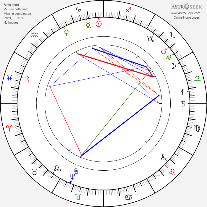 Ewald André Dupont - Astrology Natal Birth Chart