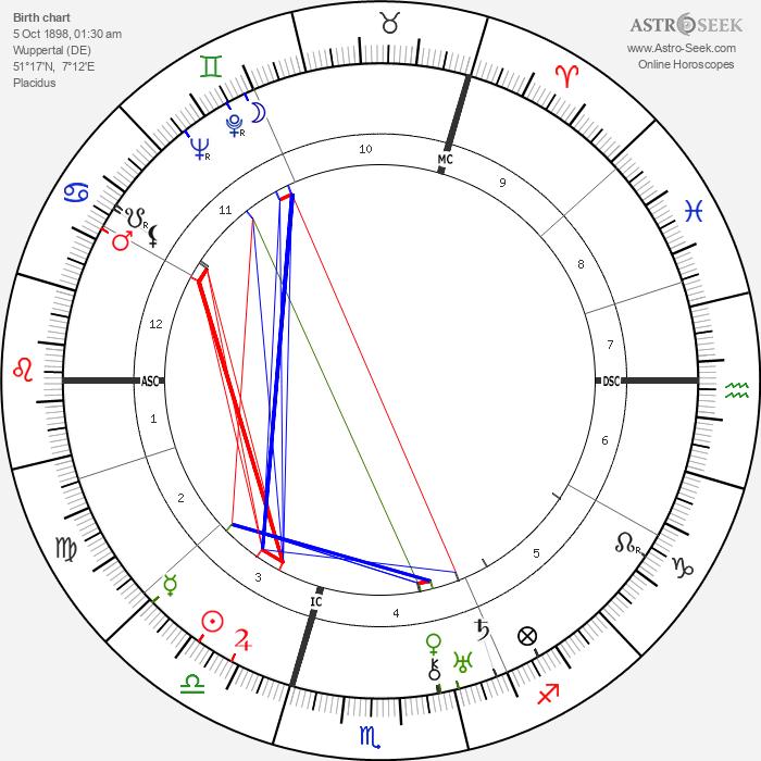 Ewald Balser - Astrology Natal Birth Chart
