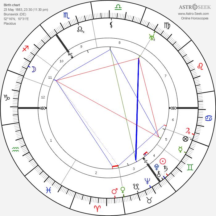 Ewald Hermann Banse - Astrology Natal Birth Chart