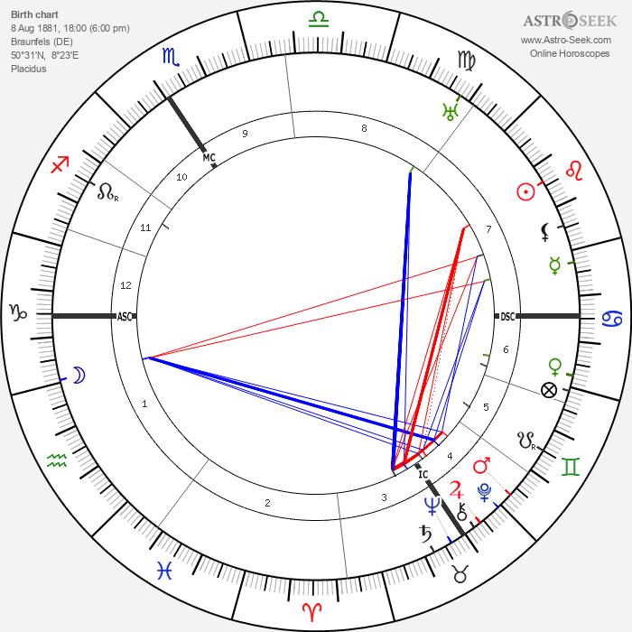 Ewald Von Kleist - Astrology Natal Birth Chart