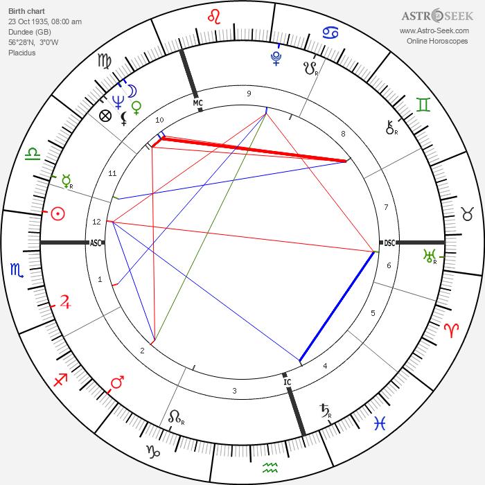Ewan Hooper - Astrology Natal Birth Chart
