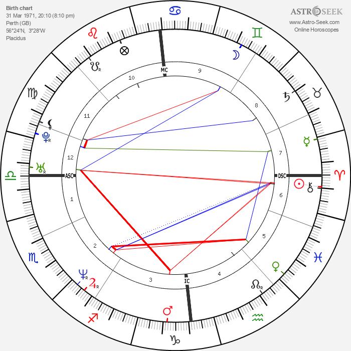 Ewan McGregor - Astrology Natal Birth Chart