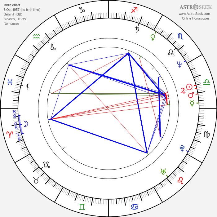 Ewan Stewart - Astrology Natal Birth Chart